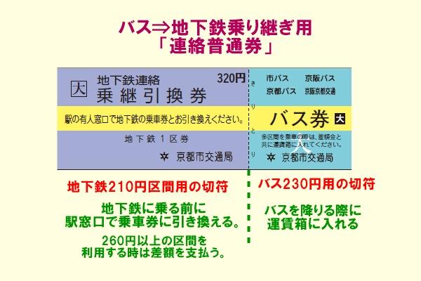 京都地下鉄⇒バス乗り継ぎ「連絡普通券」