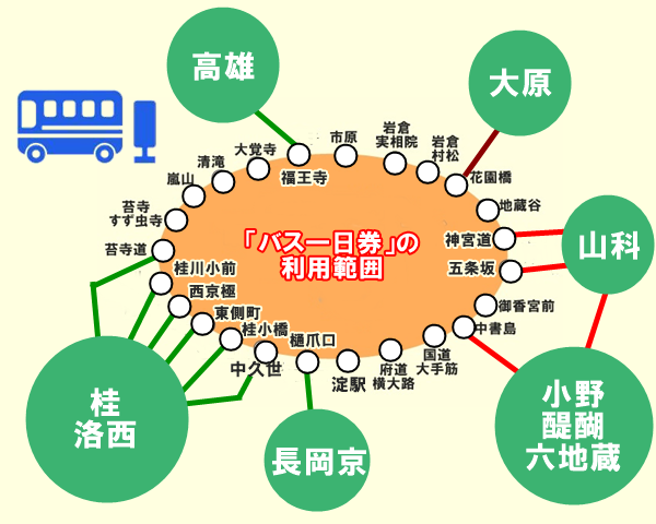 京都「バス一日券」「地下鉄・バス一日券」の違い