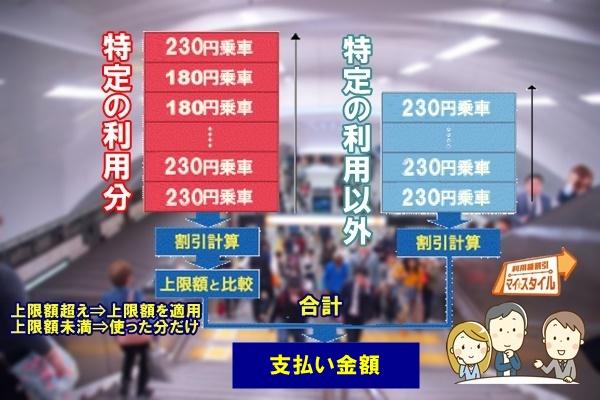 大阪地下鉄(メトロ)「マイスタイル」の請求・支払いの仕組み
