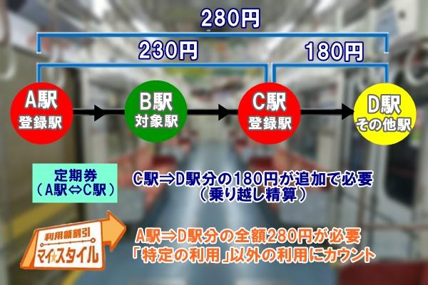 大阪地下鉄(メトロ)「マイスタイル」で乗り越しした時は?