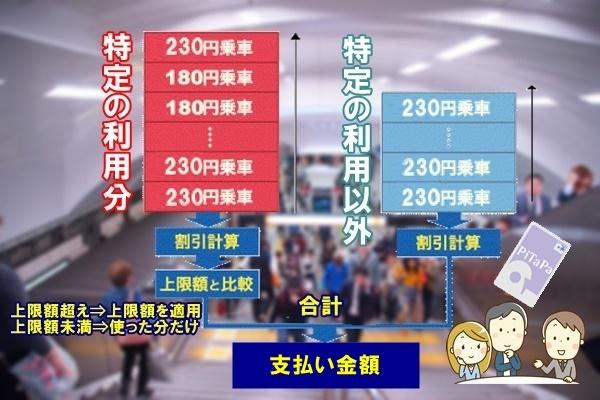 大阪地下鉄のPiTaPa運賃割引「マイスタイル」と「プレミアム」の違い