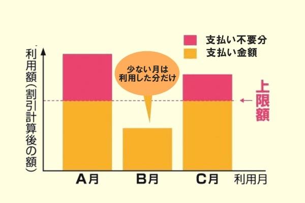 大阪メトロの「マイスタイル」料金の仕組み
