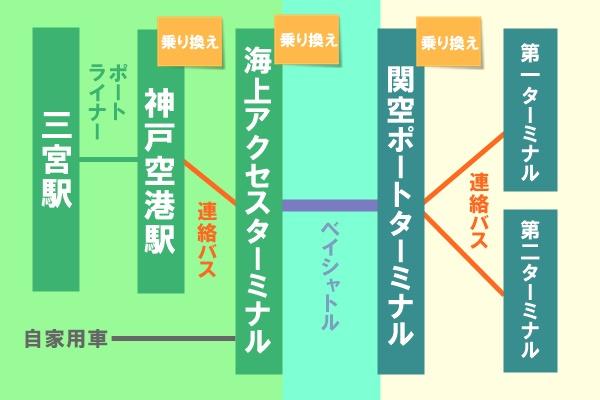 神戸ベイシャトルは乗り換えが多い