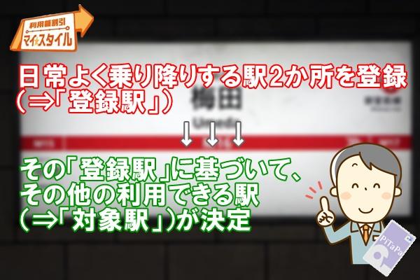 大阪地下鉄(メトロ)「マイスタイル」とは?登録駅と対象駅