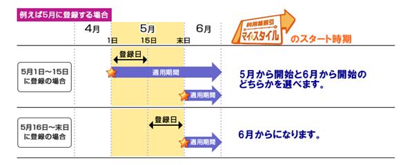 大阪地下鉄(メトロ)「マイスタイル」の適用開始時期