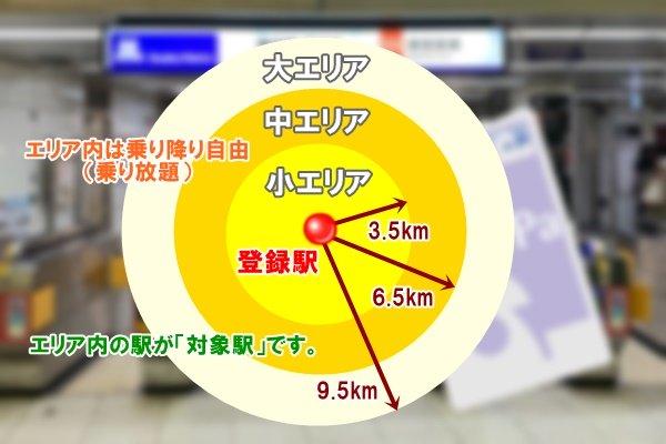 大阪地下鉄のPiTaPa登録割引「プレミアム」のエリア
