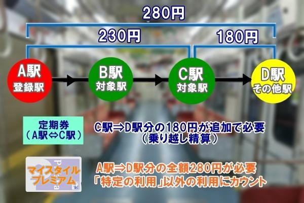 大阪地下鉄のPiTaPa「マイスタイル」と「プレミアム」の共通する注意点