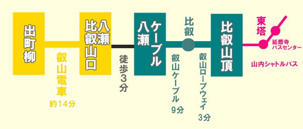 比叡山への行き方・アクセス方法(京都ルート)