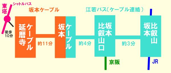 京阪電車のお得な「比叡山延暦寺巡拝・大津線きっぷ」の値段、発売期間、購入方法