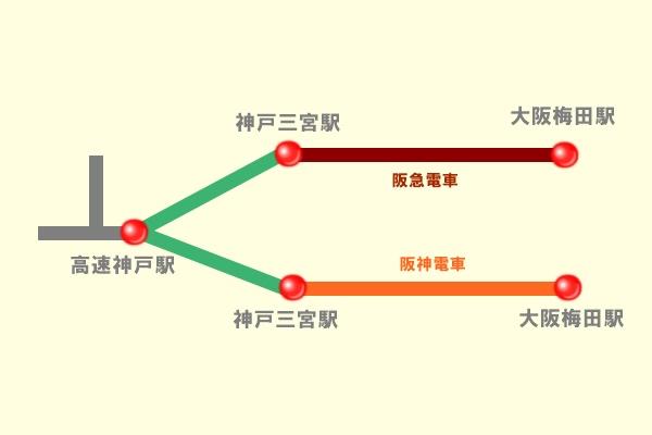 阪急・阪神定期券の選択乗車