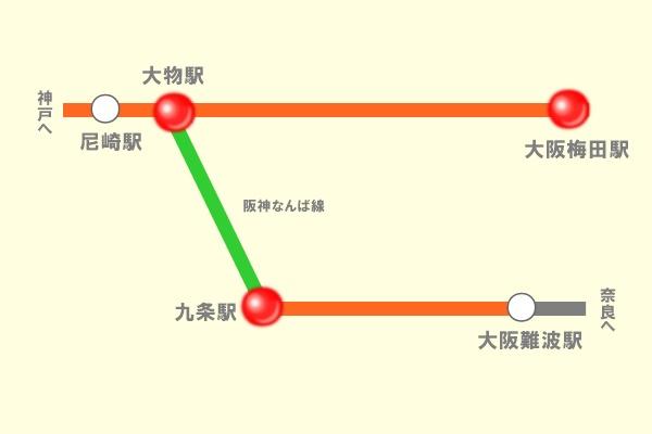 阪神電車(なんば線)定期券の選択乗車