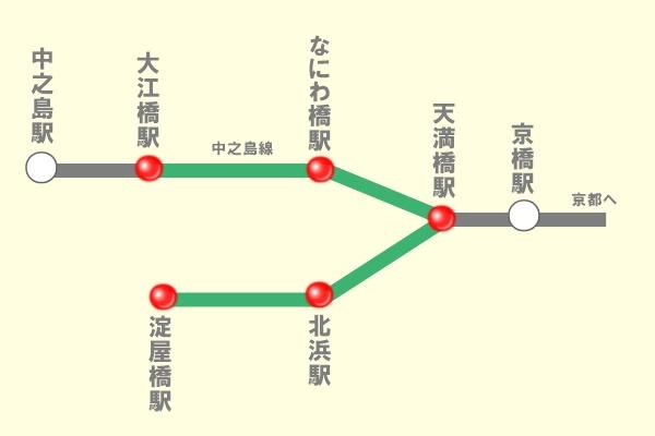 京阪電車定期券の選択乗車