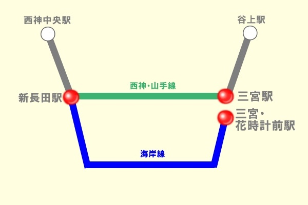 神戸市営地下鉄定期券の選択乗車