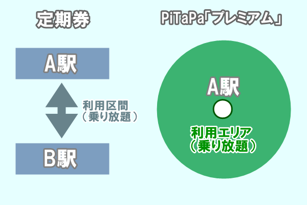 大阪メトロのPiTaPa割引「プレミアム」と定期券の違い。