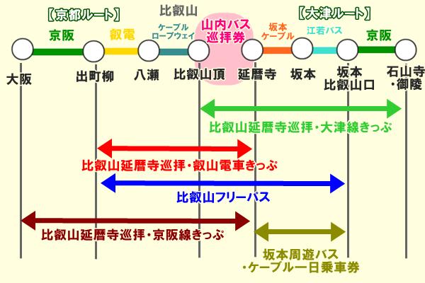 2021年の比叡山へのお得な切符(一覧)