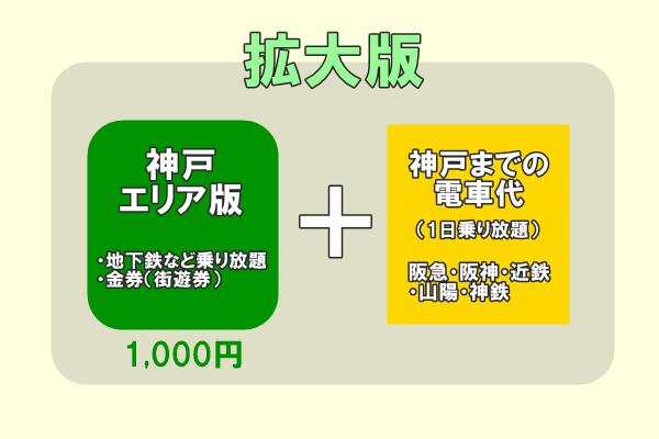 「神戸街めぐり1dayクーポン」の値段はどれくらいお得か?