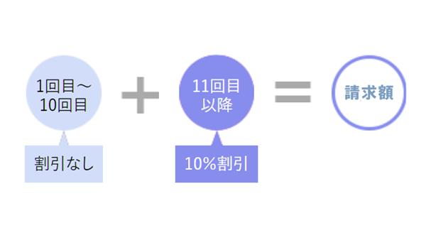 PiTaPa(ピタパ)利用で受けられる「利用回数割引」とは