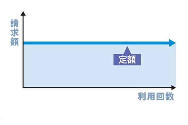 PiTaPa(ピタパ)利用で受けられる登録型「定額サービス」とは