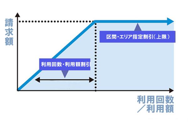 PiTaPa(ピタパ)利用で受けられる登録型「区間指定割引」とは(上限額)