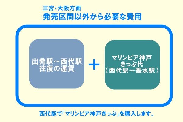 山陽電車「マリンピア神戸きっぷ」の内容、値段、発売期間、購入方法